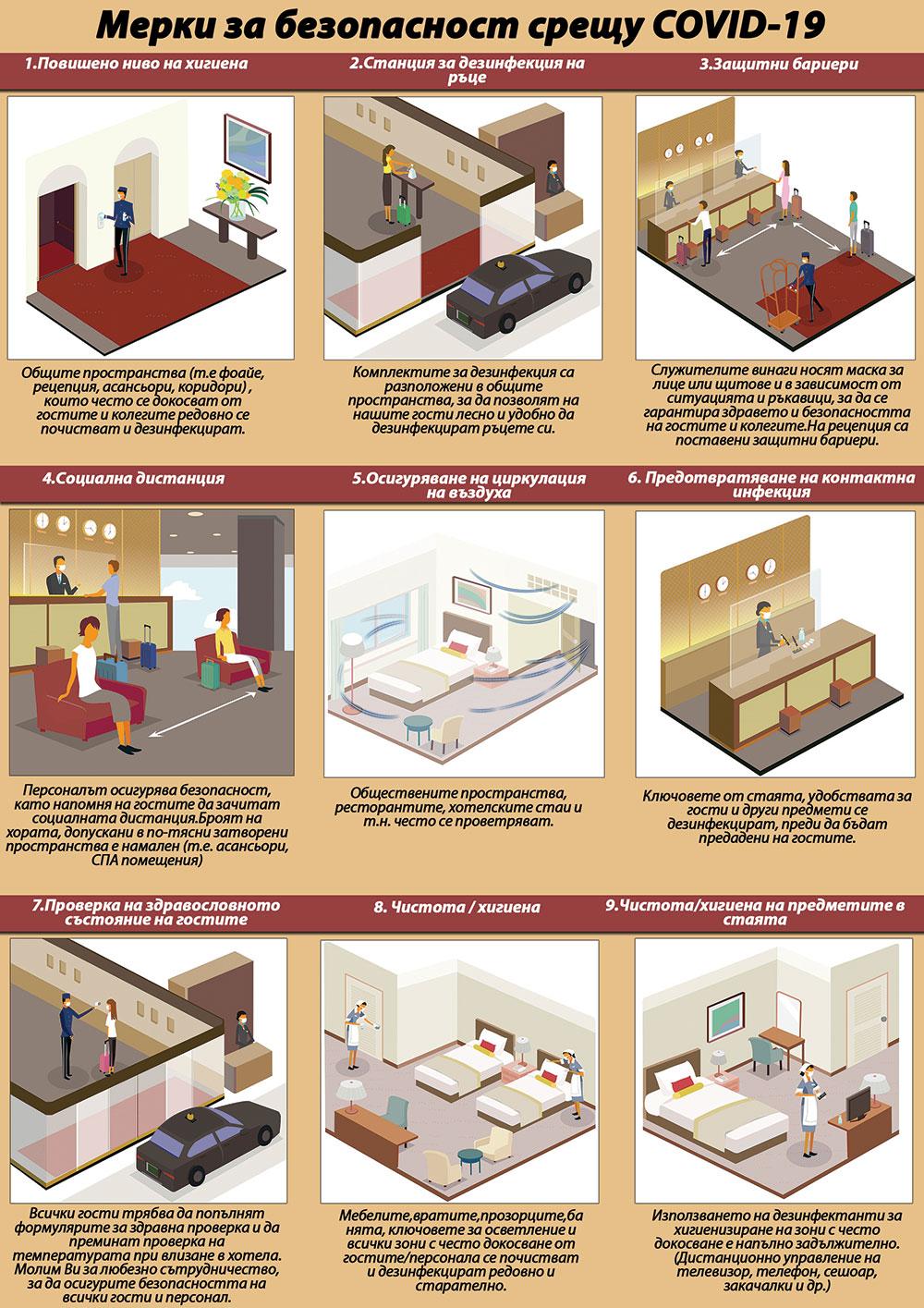 Мерки за безопасност срещу COVID-19 в хотел Спа Клуб Бор Велинград_1 стр